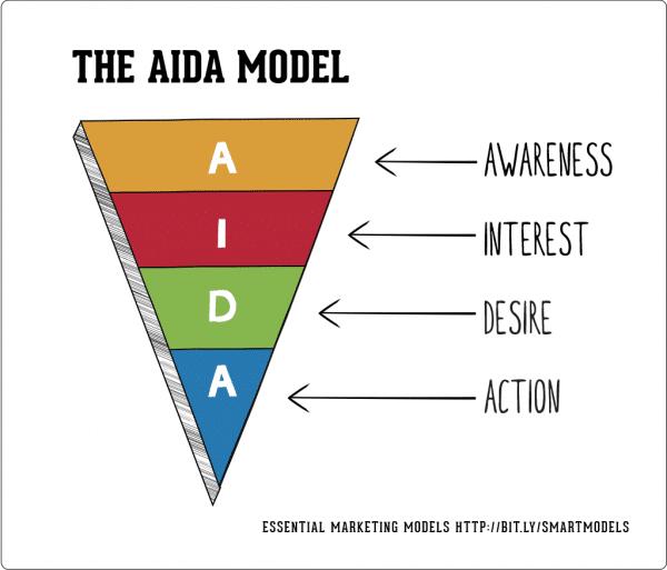 AIDA Model